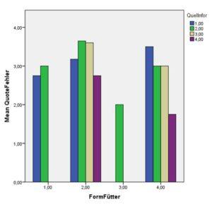 Zusammenfassung der Ergebnissen der Studie